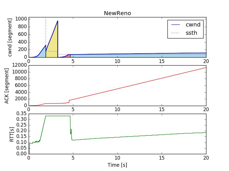 comparing-tcp-algorithms by haltaro